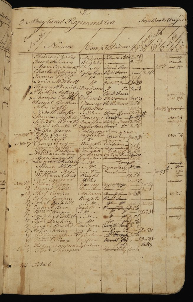 "Register of the patients admitted to the Continental Army ""Flying Hospital"" following the Battle of Brandywine, Henry Latimer, September 16, 1777-early January 1778"