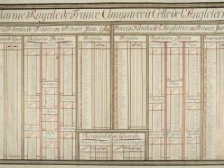 Marine Royale de France Comparée a celle d'Angleterre … Juin 1782, Ministère de la Guerre, [Paris, 1782]