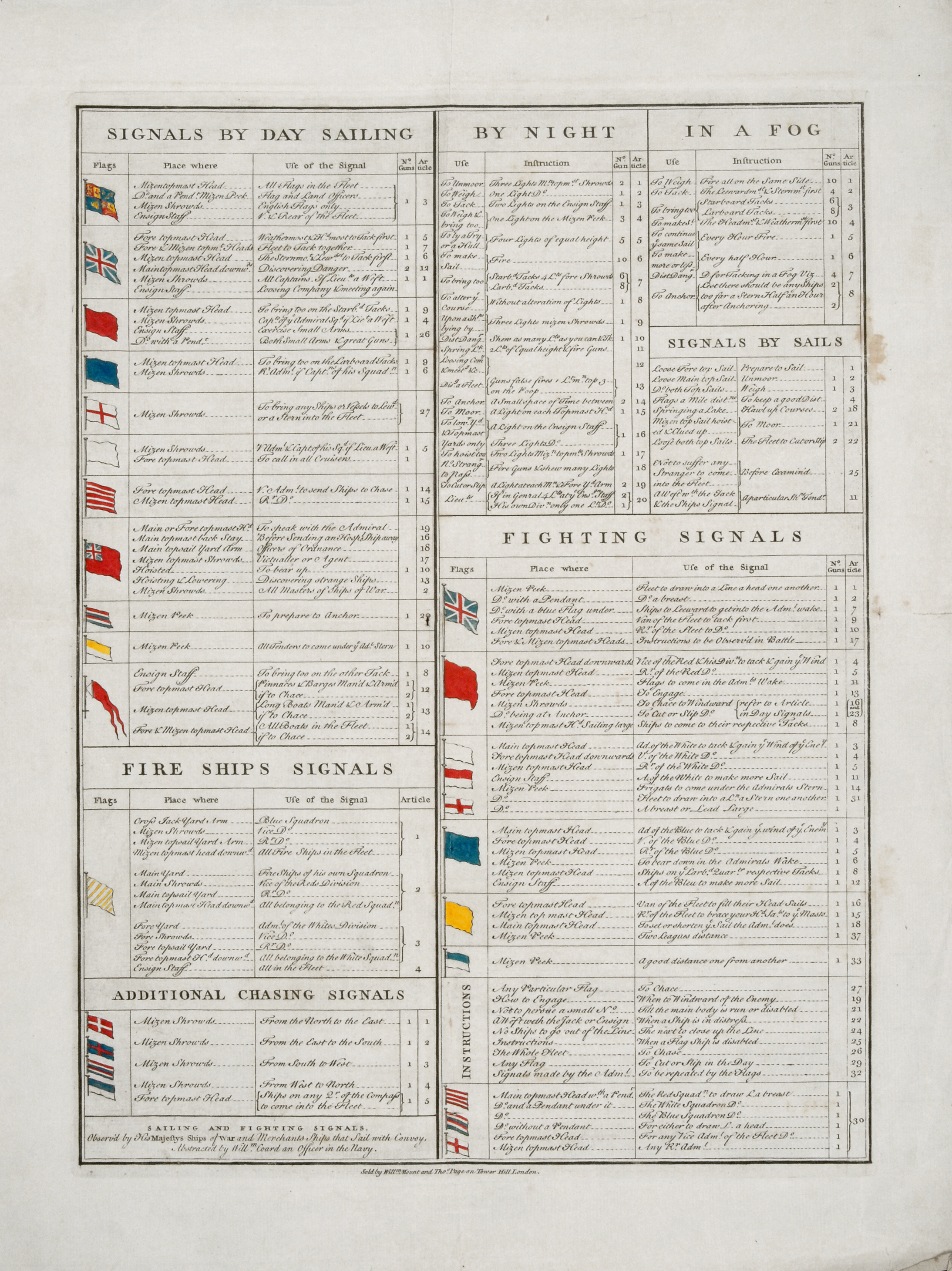 Sailing and Fighting Signals, Observ'd by His Majesty's Ships of War and Merchants Ships that Sail with Convoy, William Coard, London: Sold by Willm. Mount and Thos. Page, [ca. 1750]